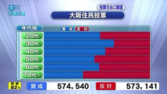 【悲報】大阪都構想、完全に大阪の若者が老人に潰された件wwwwwwwwwwwwww(画像あり)