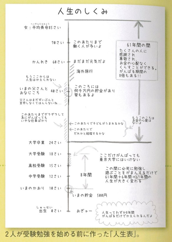人生って10~18歳の8年間を頑張るだけで、残りの67年間が大きく変わる←こういう日本は間違ってるだろ・・・・・・