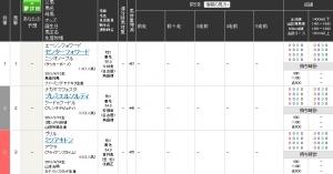 【競馬】 名古屋競馬で3頭立てレースが行われるwww(動画あり)