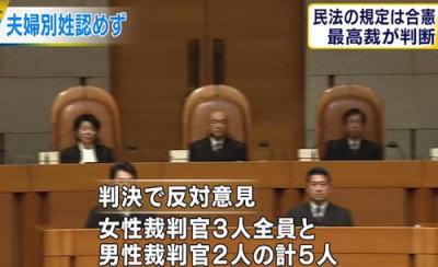 朝日新聞「最高裁による夫婦同姓の合憲判決、女性裁判官は全員が『違憲』意見」