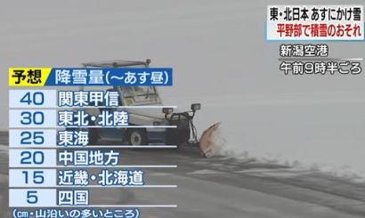 18日にかけて東日本と北日本の太平洋側で大雪に、東京23区でも同日正午までに最大10cmの積雪の予報 … 通勤・通学時間帯に重なると予想、冬用タイヤやチェーン早めの装着を