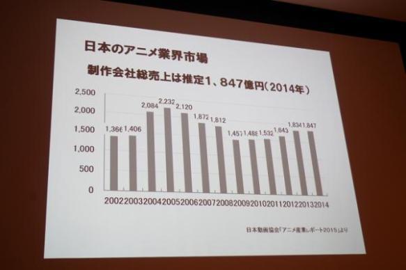 【朗報】アニメ産業、意外と儲かる事が判明 アニメ製作費2000億円に対し、DVD等の売り上げ1兆6000億円