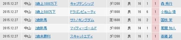 【競馬】 戸崎騎手、JRA開催最終日に無双! 文句なしのリーディングに