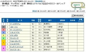 【競馬】 道営移籍のナムラビクター、本当に地元重賞コスモバルク記念に出走!!(1着賞金250万)