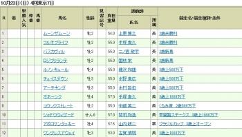 【競馬】 戸崎、菊花賞の裏で12鞍フル騎乗www