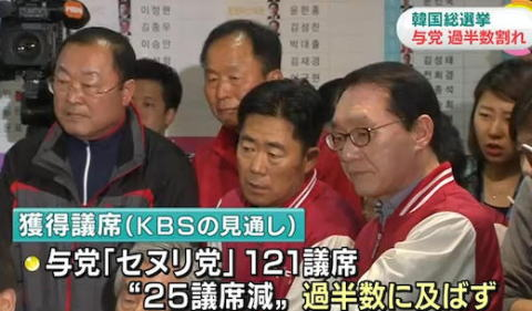 韓国の総選挙、朴槿恵大統領の与党「セヌリ党」が25議席減らす121議席と大敗北 … 最大野党の「共に民主党」が123議席で第一党に、残り任期2年を切った朴大統領の求心力低下は必至