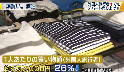 百貨店売上高5.1%減=「爆買い」減速、全国で前年割れ