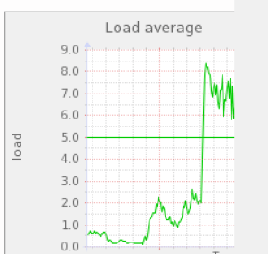 load_average