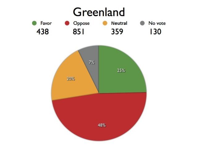 GREENLAND chart