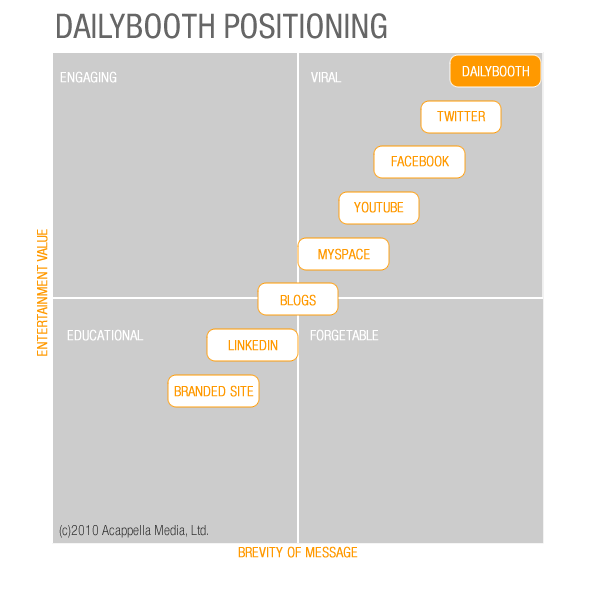 Infographic - Dailybooth positioning