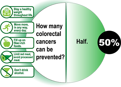 Rising Colorectal Cancer Rates Among the Young; Prevention Key