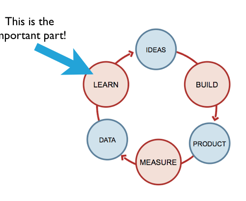 lean-cycle-learn
