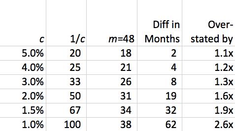 cancellation-versus-48months