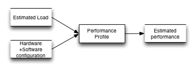 PerformanceProfile
