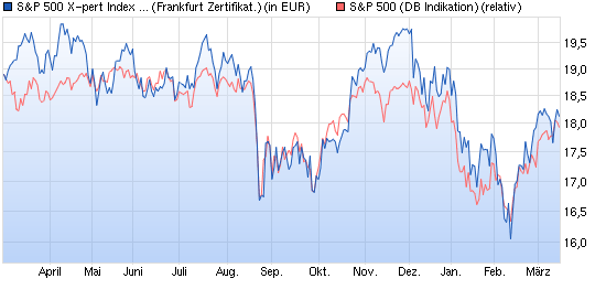 chart_year_SP500X-pertIndexZertifikataufSP500DeutscheBankAG