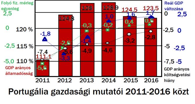 Portugália_gazdasági_mutatói