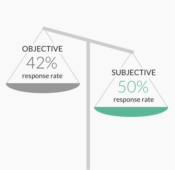 Response rate by subjectivity