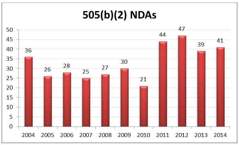 505b2 NDAs Historical Data