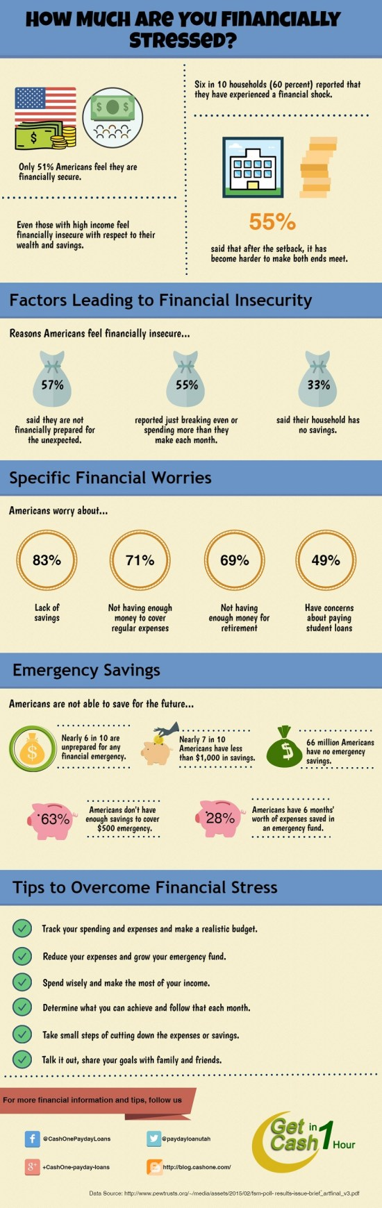 How Much Are You Financially Stressed - CashOne
