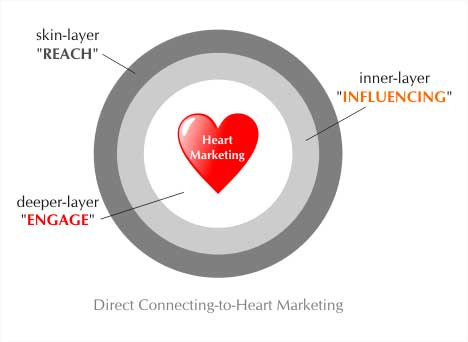 Direct Connect to Heart Marketing