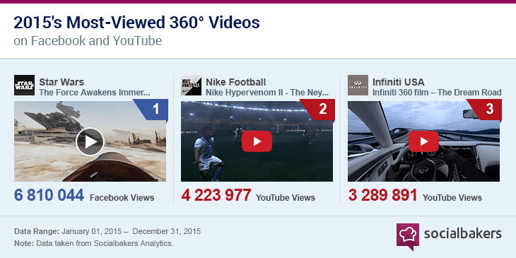 most view 360 videos