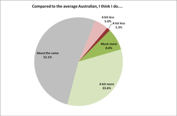 How much environmental action the survey respondents thought they took, compared with an average Australian.