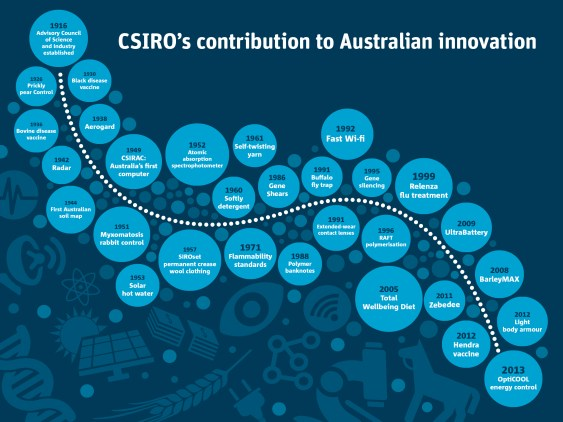 Almost 90 years of CSIRO innovation