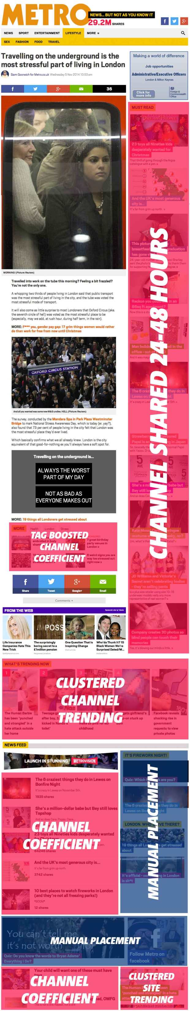 Metro Article Page Placement