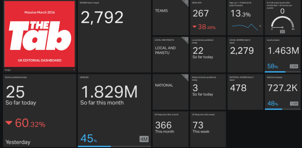 UK Editorial Dashboard