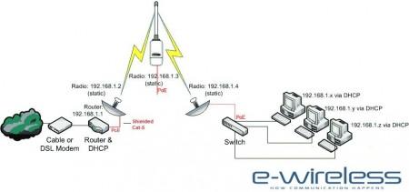 Πως να φέρεις VDSL ή ADSL σε χώρο που ΔΕΝ υπάρχει διαθέσιμη η υπηρεσία.