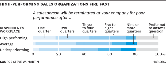 high-performing-sales-organizations-fire-fast