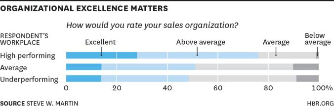 organizational-excelence-matters