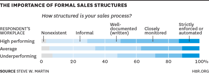 the-importance-of-formal-sales-structures