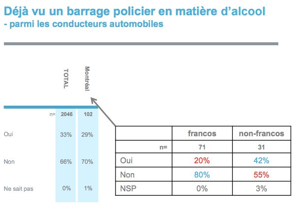 Breakdown of results of CROP poll show sample size of 31 for anglo Montrealers.