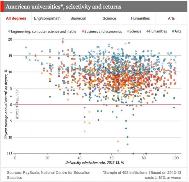 Daily_chart__Revenge_of_the_nerds___The_Economist