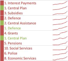 india-budget-expenditure-5