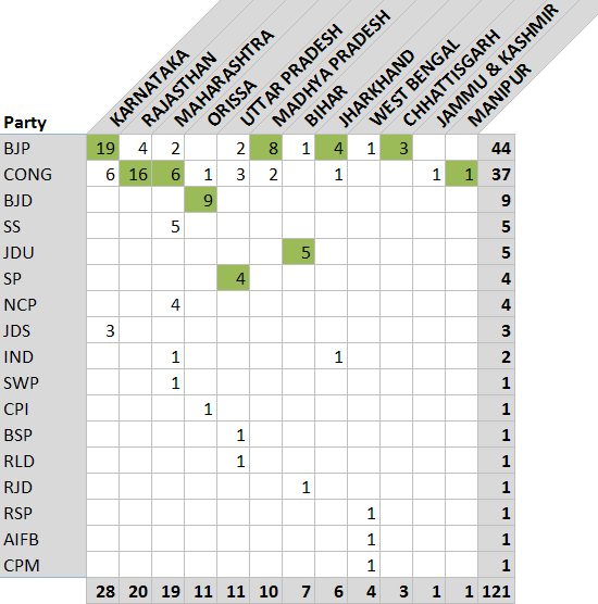 2009 Results Partywise