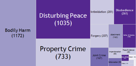 Crime by IPC chapter