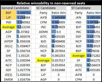 Winnability by Party