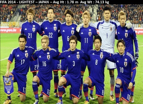 Japan team weight