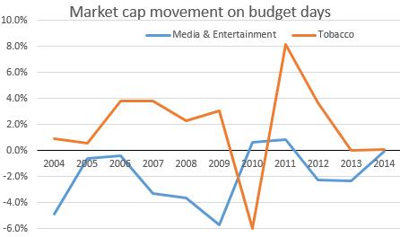 Market movement history