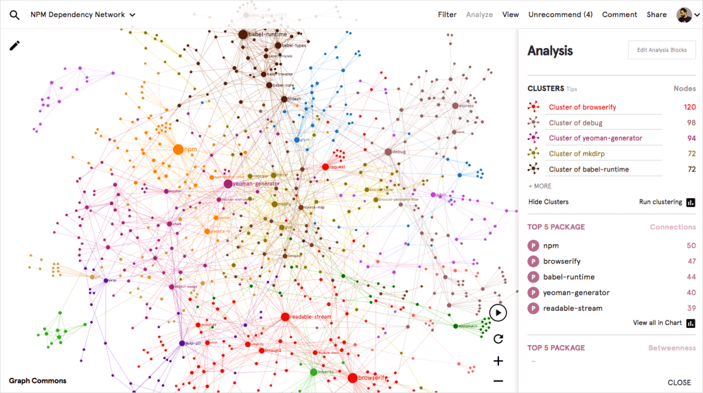 Graph Commons platform was used for network mapping and analysis in this article.