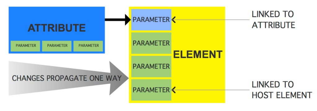 Attribute to Parameter
