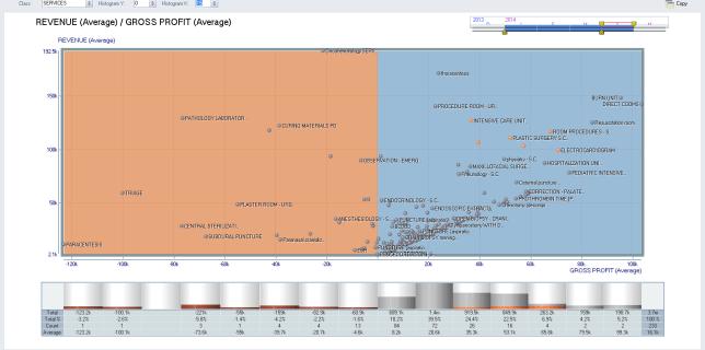 gráfica de rentabilidad -costo - ingreso en la industria alimenticia, de alimentos