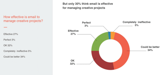 Hightail survey email effectiveness