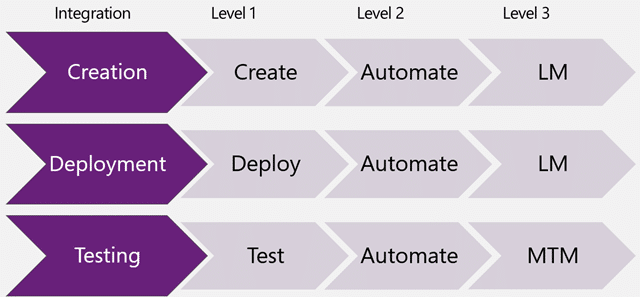 Virtual Lab Integration points with Visual Studio 2012
