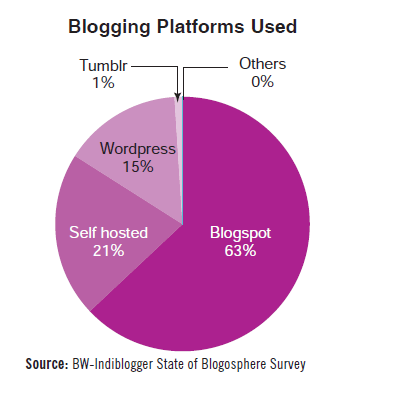 Blogging platforms used by Indian bloggers