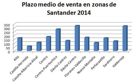 plazosmedios-venta-pisos-Santander-2014