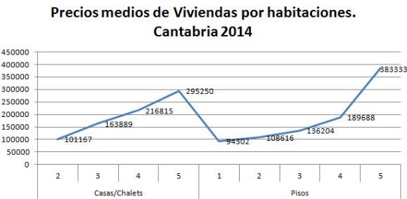 precios-medios-viviendas-habitaciones-2014
