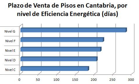 plazos-venta-pisos-cantabria-eficiencia